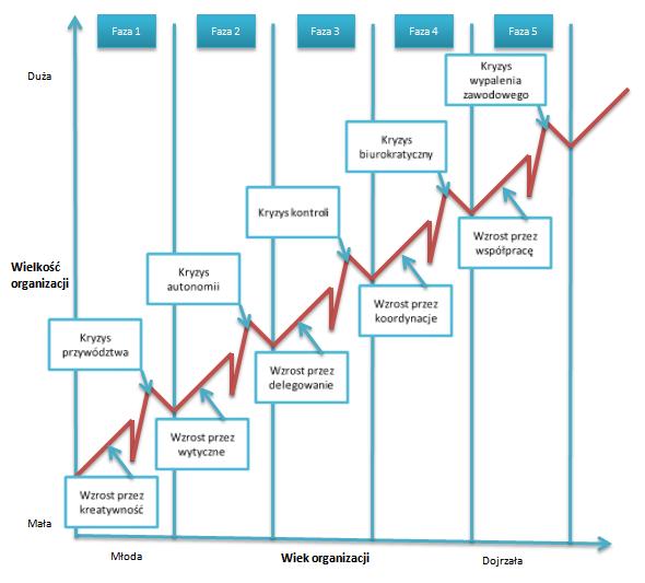 organizacje społeczne - cykl rozwoju